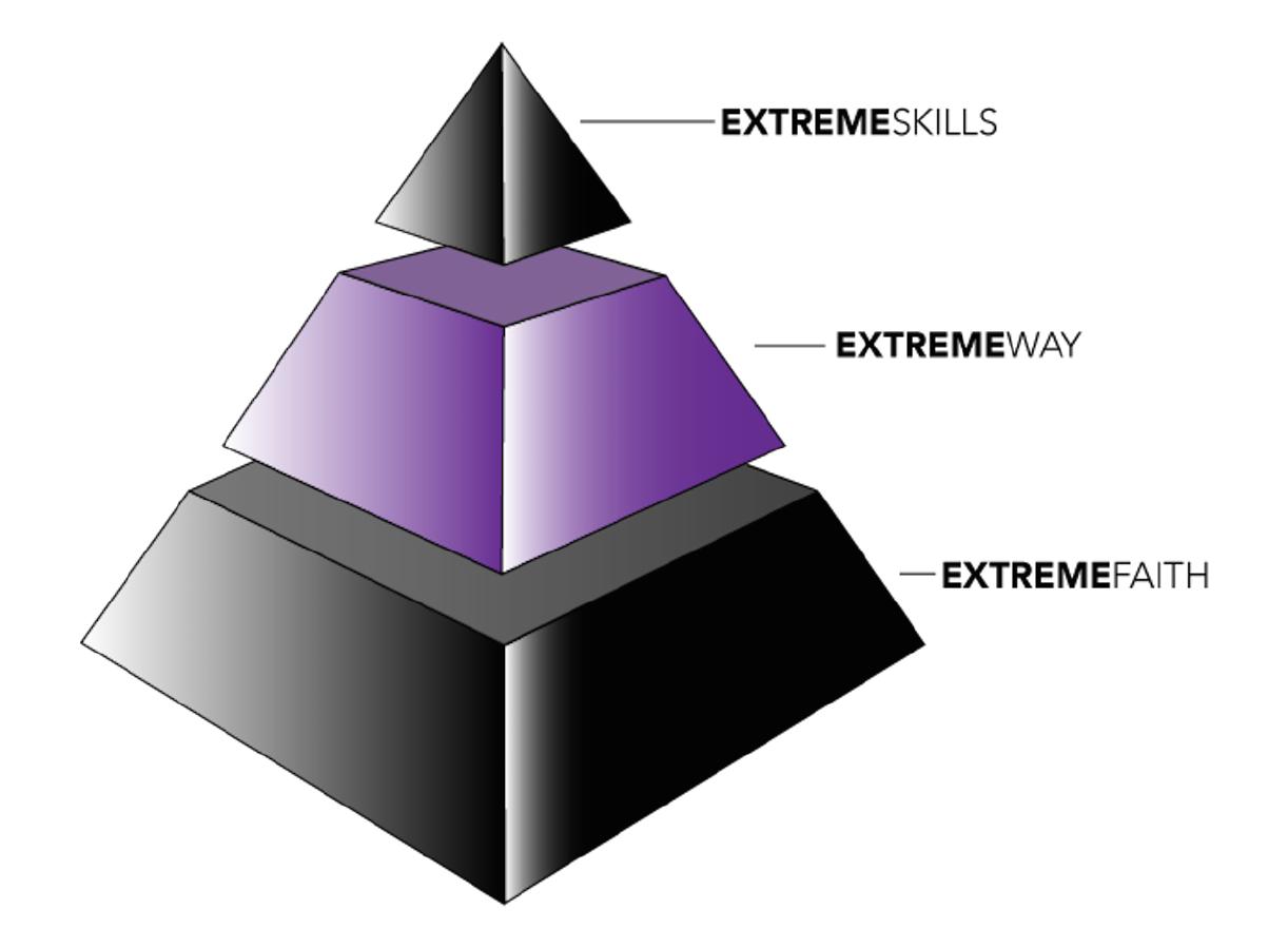 3dexperience pyramid